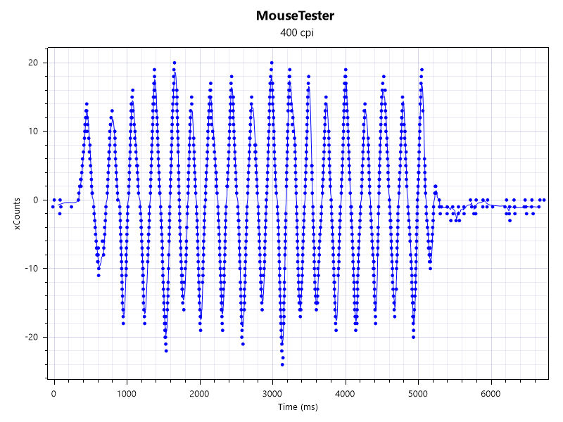 Razer ProClick有線接続